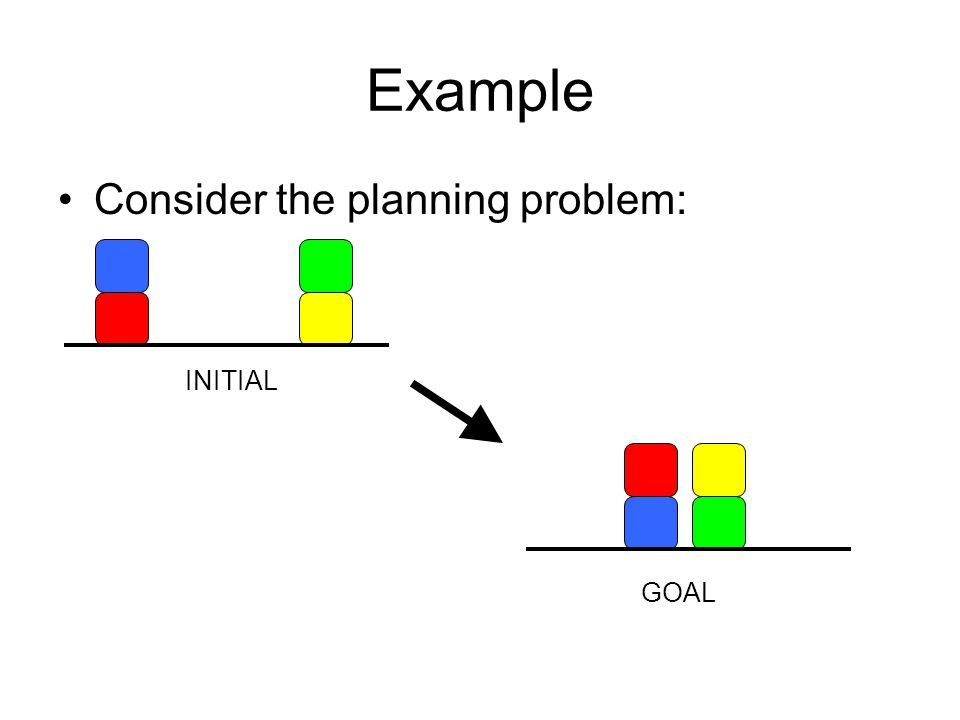 Hierarchical Task Networks Plan-space planning can be augmented to use hierarchy.