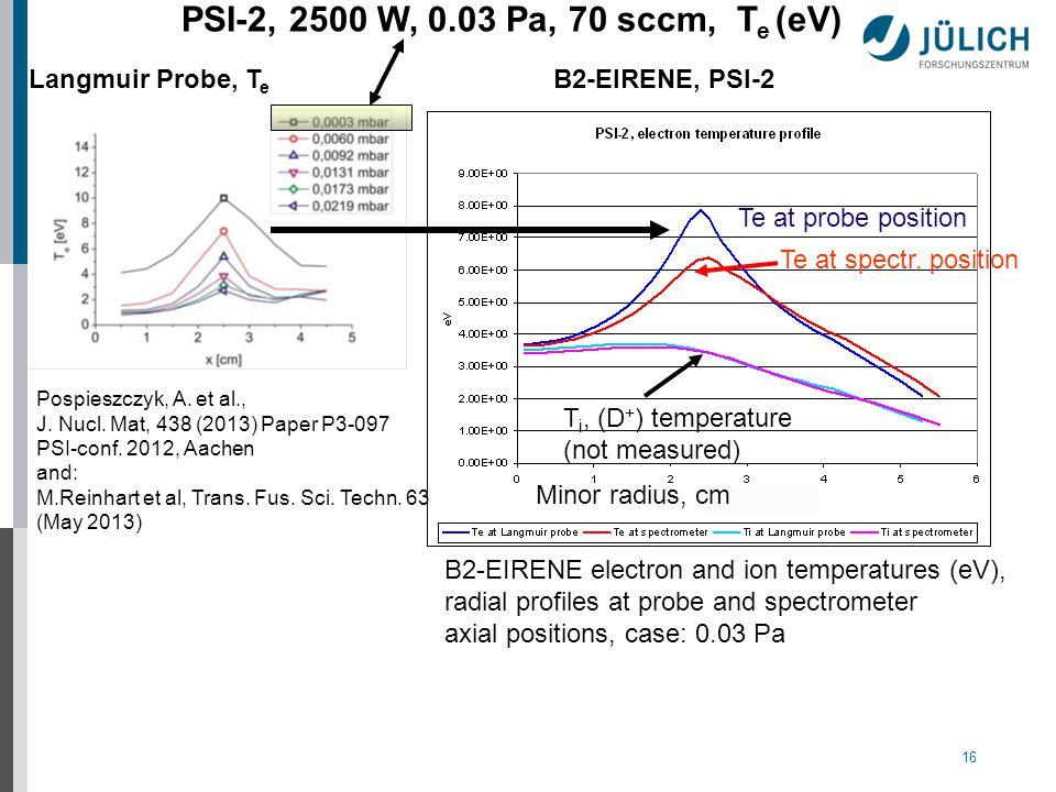 16 Pospieszczyk, A. et al., J. Nucl. Mat, 438 (2013) Paper P3-097 PSI-conf.
