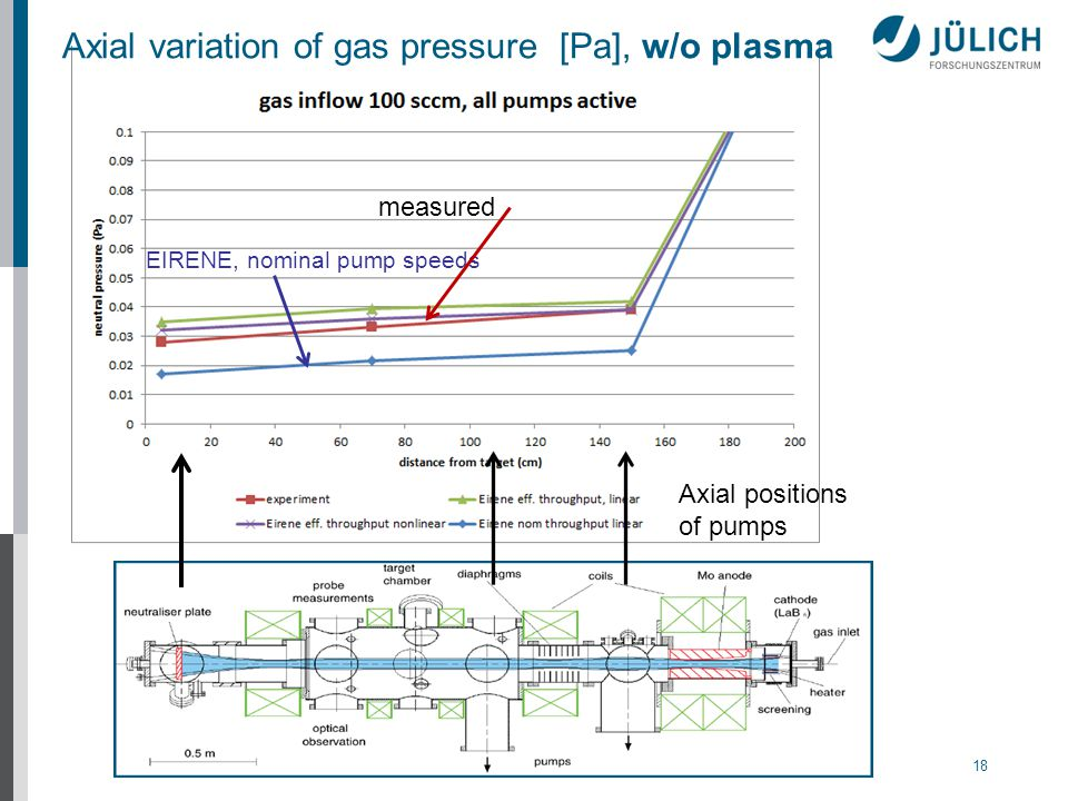 18 Axial variation of gas pressure [Pa], w/o plasma Axial positions of pumps EIRENE, nominal pump speeds measured