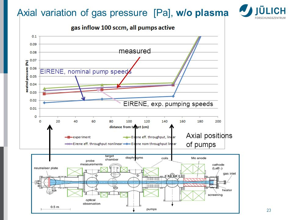 23 Axial variation of gas pressure [Pa], w/o plasma Axial positions of pumps EIRENE, nominal pump speeds measured EIRENE, exp.