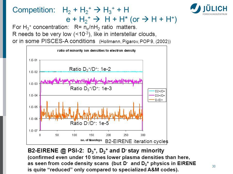 30 B2-EIRENE iteration cycles Ratio D 2 + /D + : 1e-2 Ratio D 3 + /D + : 1e-3 Ratio D - /D + : 1e-5 B2-EIRENE @ PSI-2: D 3 +, D 2 + and D - stay minor