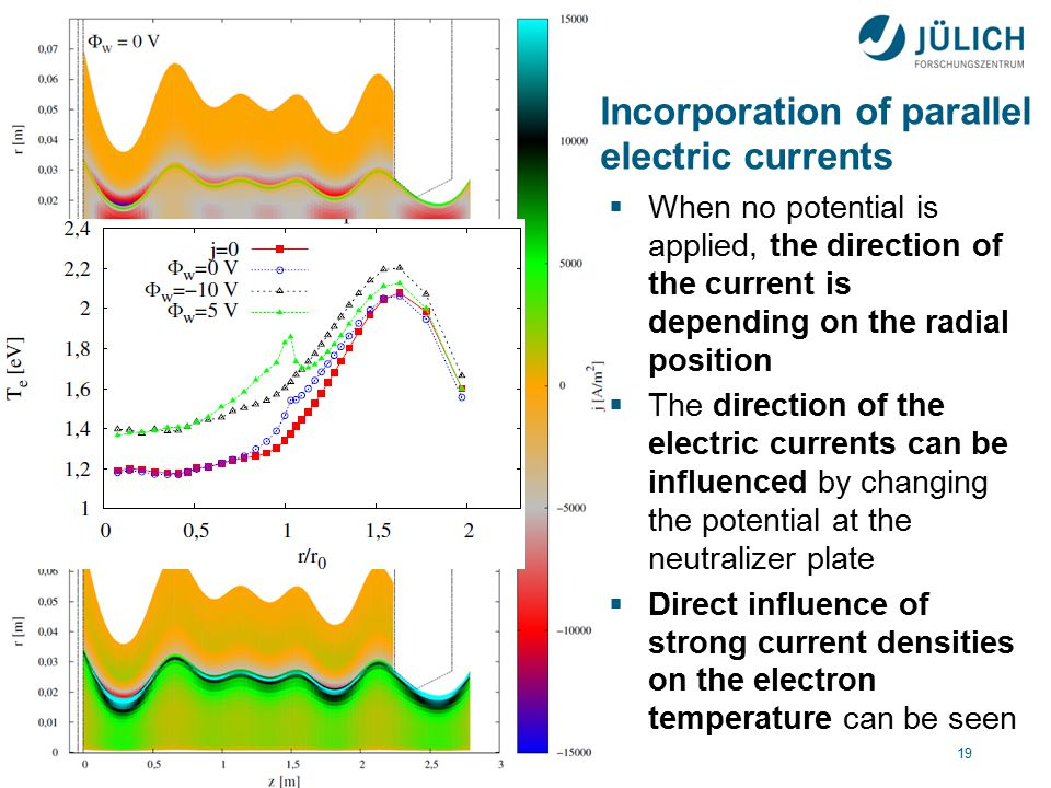 17. April 201519 Incorporation of parallel electric currents  When no potential is applied, the direction of the current is depending on the radial p