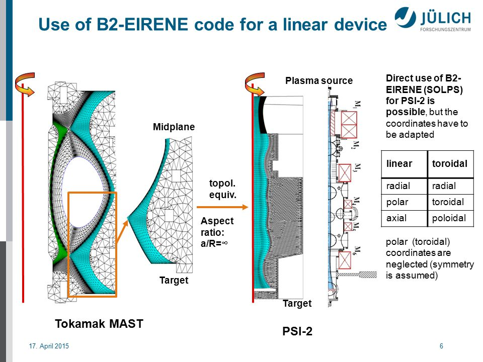 17. April 20156 Use of B2-EIRENE code for a linear device Midplane Target Plasma source Aspect ratio: a/R=∞ topol. equiv. Direct use of B2- EIRENE (SO