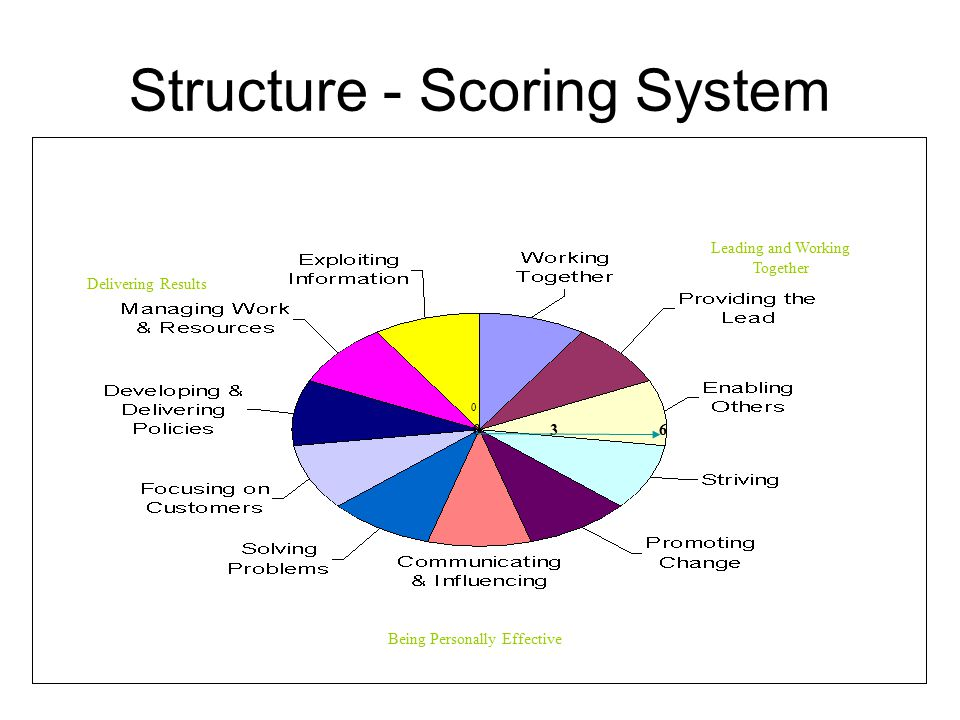 Structure - Scoring System 0 036 Leading and Working Together Being Personally Effective Delivering Results