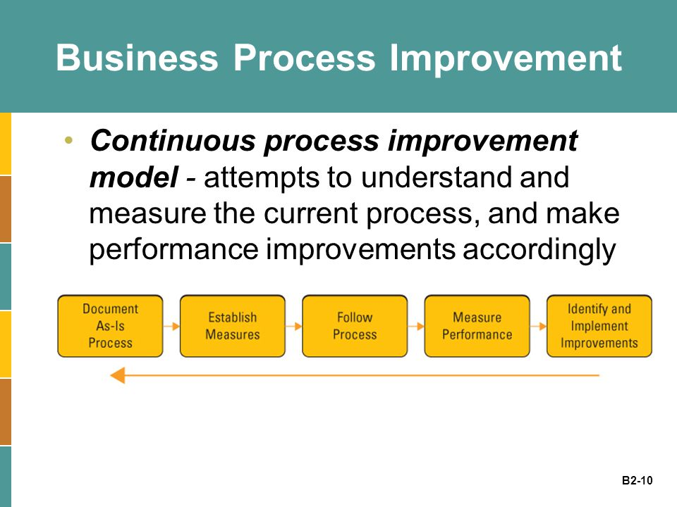 B2-10 Business Process Improvement Continuous process improvement model - attempts to understand and measure the current process, and make performance