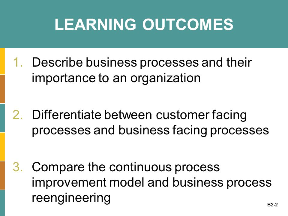 B2-2 LEARNING OUTCOMES 1.Describe business processes and their importance to an organization 2.Differentiate between customer facing processes and bus
