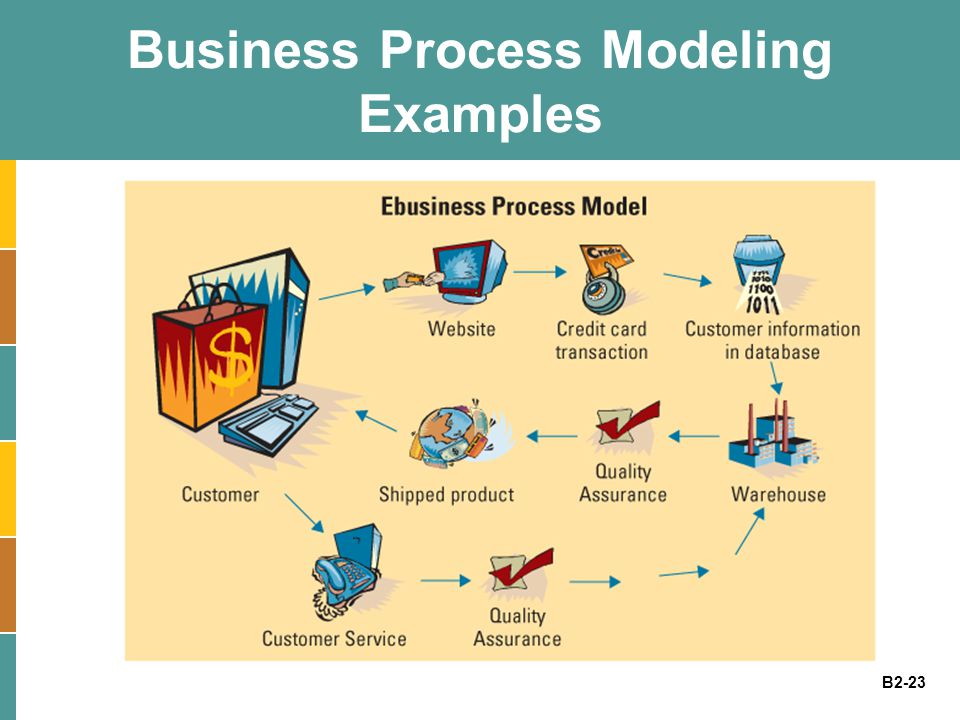 B2-23 Business Process Modeling Examples