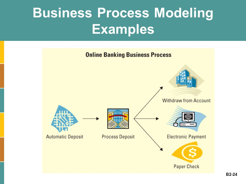 B2-24 Business Process Modeling Examples