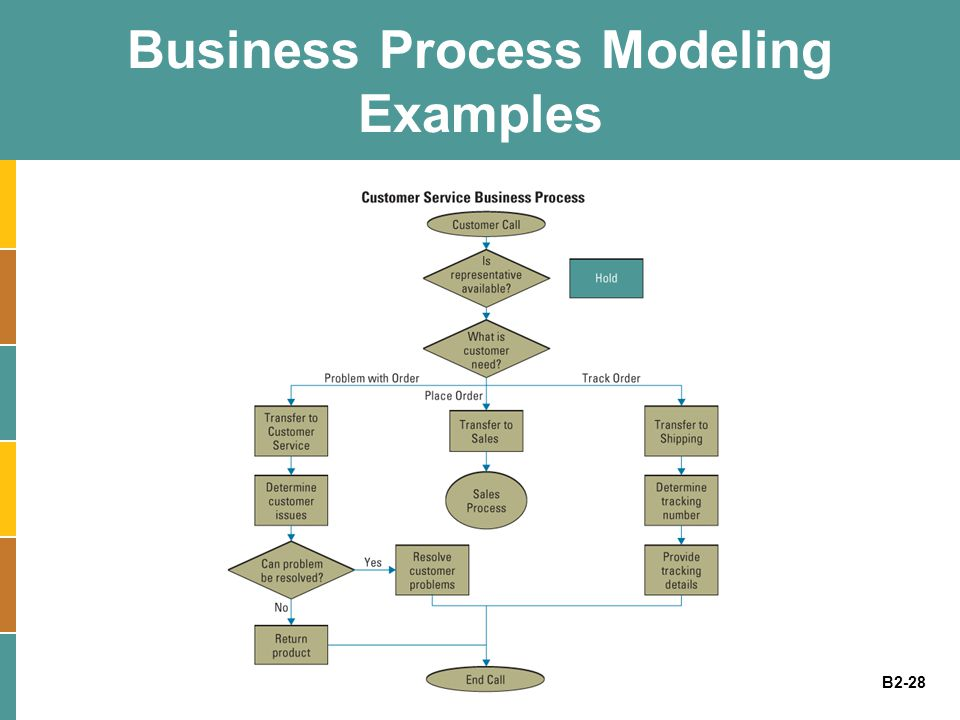 B2-28 Business Process Modeling Examples