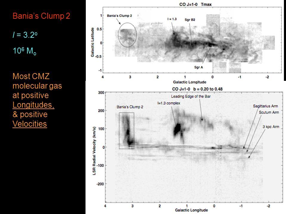 Bania's Clump 2 l = 3.2 o 10 6 M o Most CMZ molecular gas at positive Longitudes, & positive Velocities