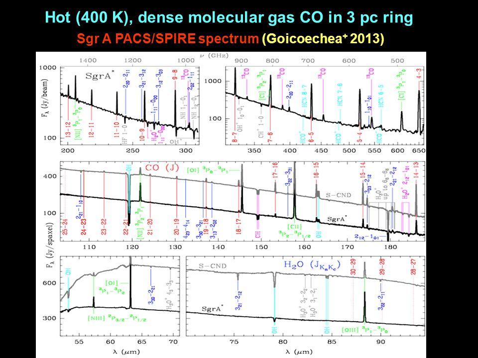 Sgr A PACS/SPIRE spectrum (Goicoechea + 2013) Hot (400 K), dense molecular gas CO in 3 pc ring