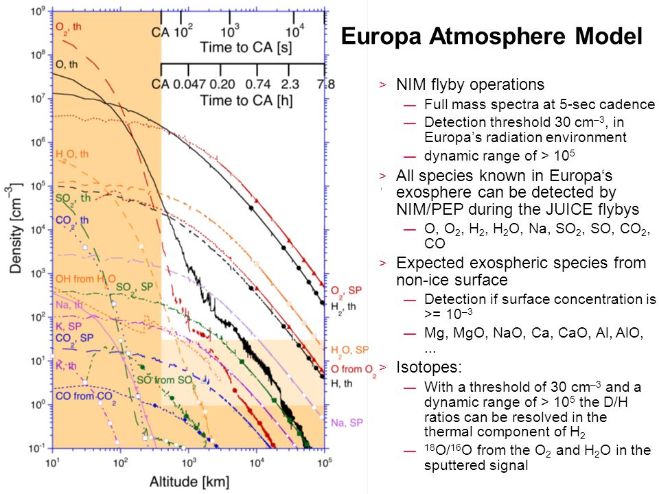 Moscow 4–8 Mar 2013 > NIM flyby operations — Full mass spectra at 5-sec cadence — Detection threshold 30 cm –3, in Europa's radiation environment — dynamic range of > 10 5 > All species known in Europa's exosphere can be detected by NIM/PEP during the JUICE flybys — O, O 2, H 2, H 2 O, Na, SO 2, SO, CO 2, CO > Expected exospheric species from non-ice surface — Detection if surface concentration is >= 10 –3 — Mg, MgO, NaO, Ca, CaO, Al, AlO,...
