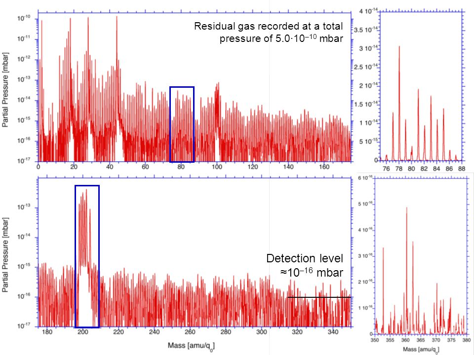 Moscow 4–8 Mar 2013 Detection level ≈10 –16 mbar Residual gas recorded at a total pressure of 5.0·10 –10 mbar