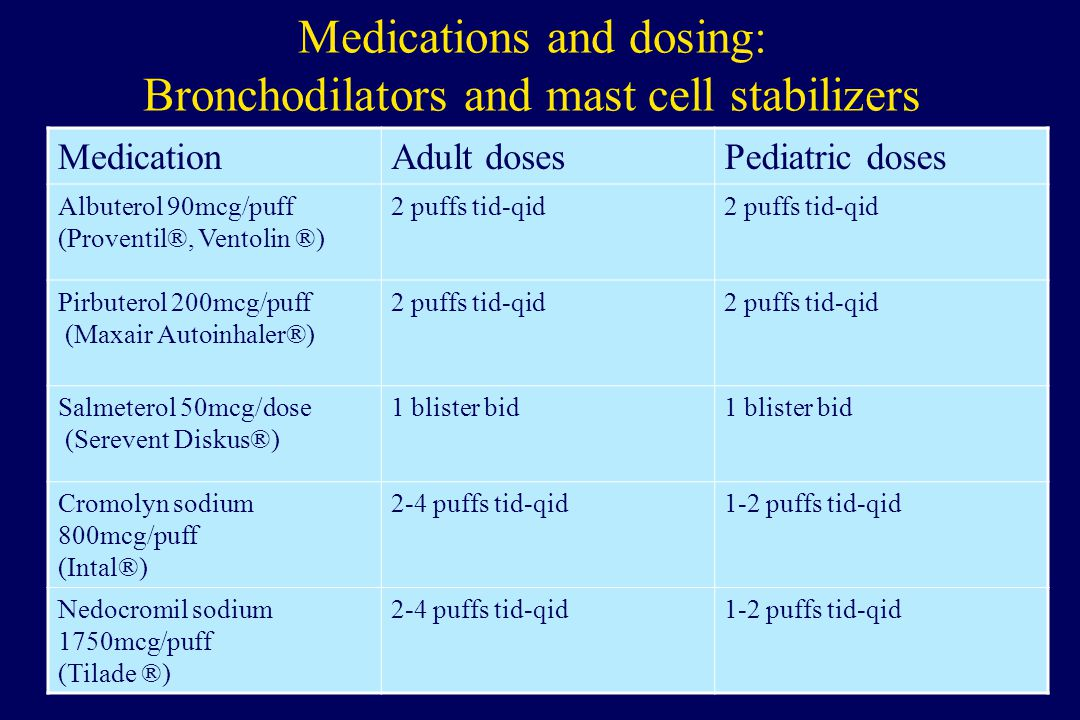 Medications and dosing: Bronchodilators and mast cell stabilizers MedicationAdult dosesPediatric doses Albuterol 90mcg/puff (Proventil®, Ventolin ®) 2