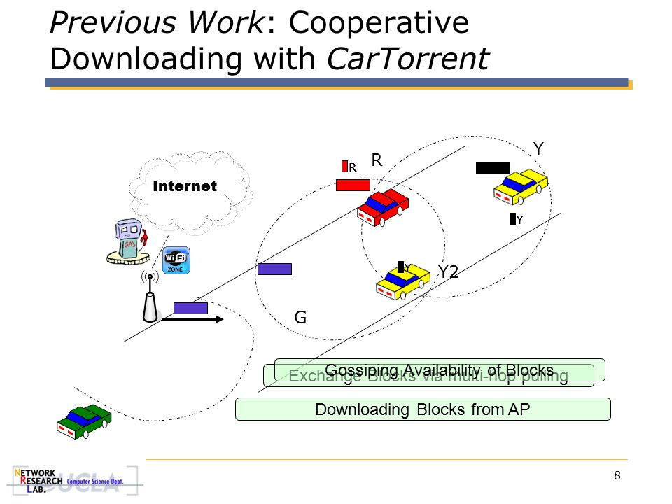 8 Previous Work: Cooperative Downloading with CarTorrent Internet Downloading Blocks from AP Exchange Blocks via multi-hop pulling G R Y Y2 Gossiping Availability of Blocks YY Y RRR