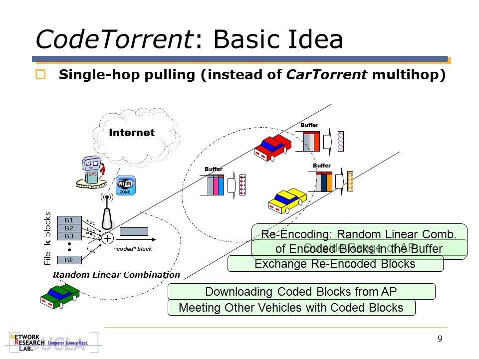 9 CodeTorrent: Basic Idea Internet Downloading Coded Blocks from AP Outside Range of AP Buffer Re-Encoding: Random Linear Comb. of Encoded Blocks in t
