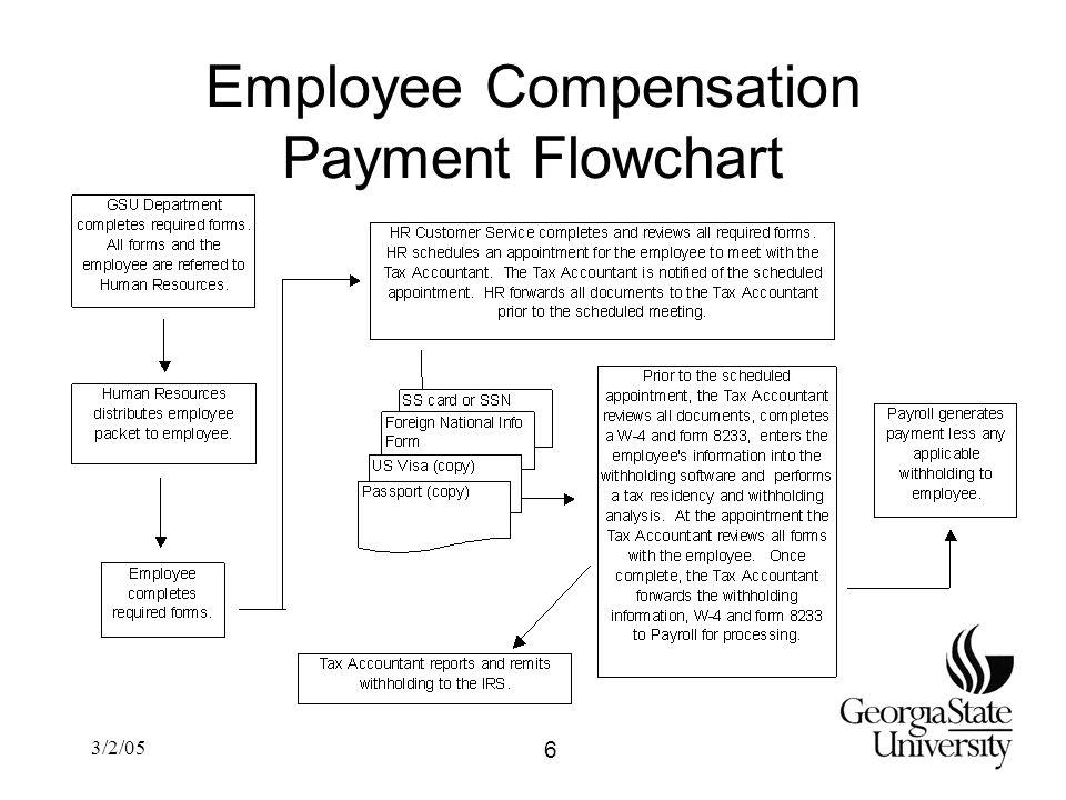 3/2/05 Employee Compensation Payment Flowchart 6