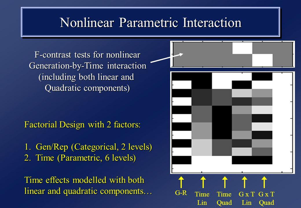 Nonlinear Parametric Interaction Factorial Design with 2 factors: 1.