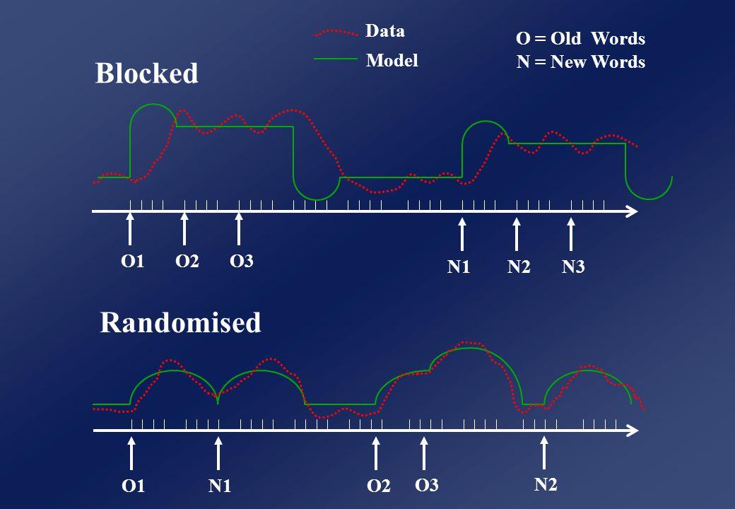 Randomised O1N1 O3 O2 N2 Data Model O = Old Words N = New Words Blocked O1O2O3 N1N2N3
