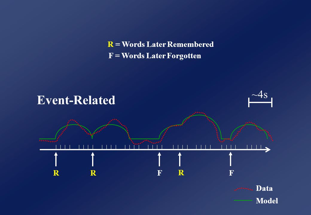 RR R F F R = Words Later Remembered F = Words Later Forgotten Event-Related ~4s Data Model