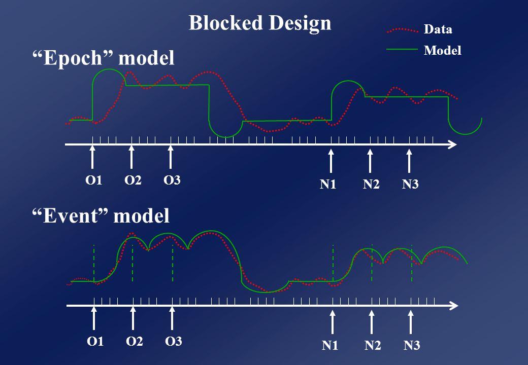 N1N2N3 Event model O1O2O3 Blocked Design Epoch model Data Model O1O2O3 N1N2N3