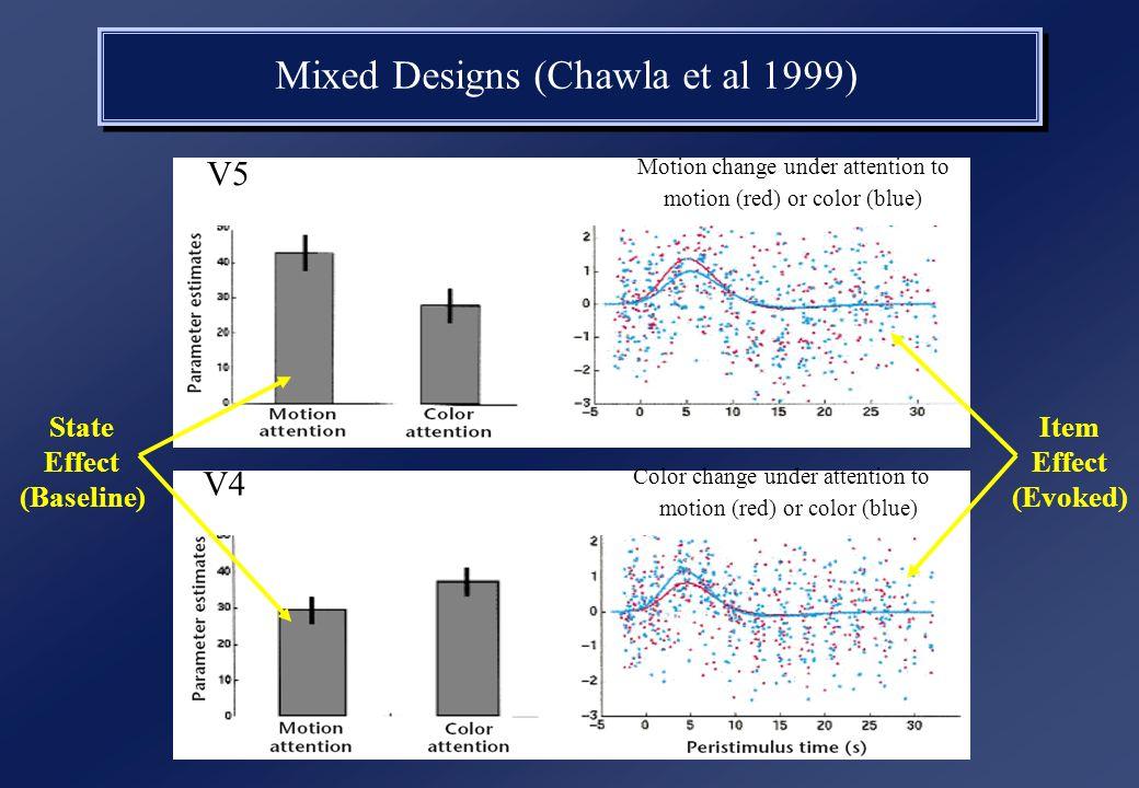 V5 Motion change under attention to motion (red) or color (blue) V4 Color change under attention to motion (red) or color (blue) Mixed Designs (Chawla et al 1999) State Effect (Baseline) Item Effect (Evoked)