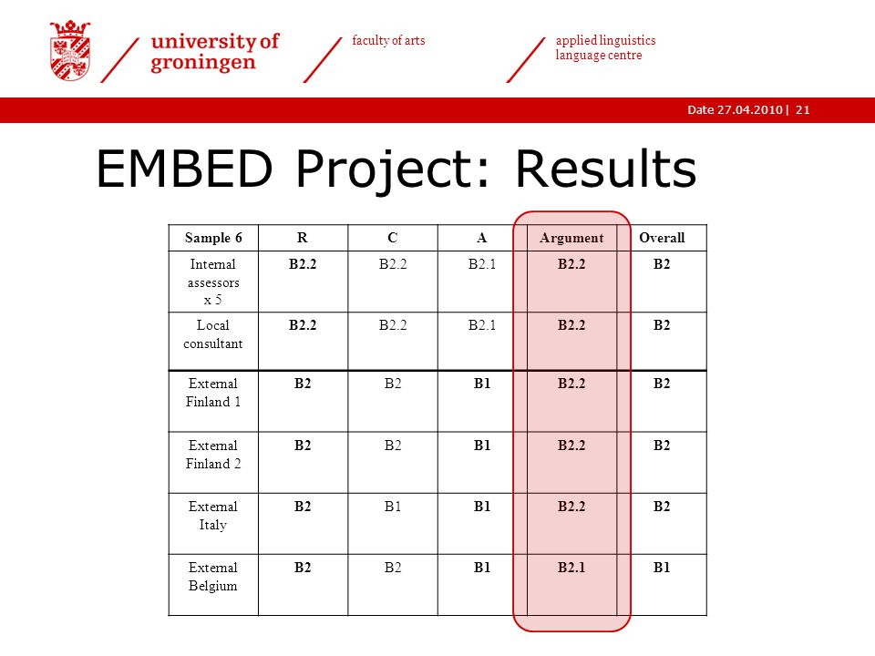 |Date 27.04.2010 faculty of arts applied linguistics language centre EMBED Project: Results 21 Sample 6RCAArgumentOverall Internal assessors x 5 B2.2 B2.1B2.2B2 Local consultant B2.2 B2.1B2.2B2 External Finland 1 B2 B1B2.2B2 External Finland 2 B2 B1B2.2B2 External Italy B2B1 B2.2B2 External Belgium B2 B1B2.1B1