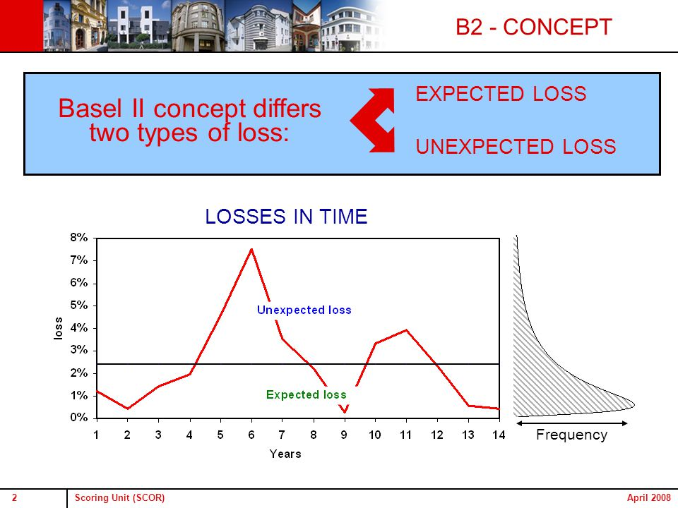 Scoring Unit (SCOR)2April 2008 Basel II concept differs two types of loss: Frequency UNEXPECTED LOSS EXPECTED LOSS B2 - CONCEPT LOSSES IN TIME