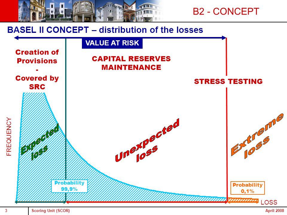 Scoring Unit (SCOR)3April 2008 Probability 0,1% Probability 99,9% Creation of Provisions - Covered by SRC CAPITAL RESERVES MAINTENANCE STRESS TESTING BASEL II CONCEPT – distribution of the losses VALUE AT RISK LOSS FREQUENCY B2 - CONCEPT