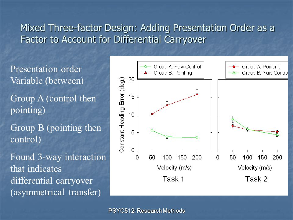 PSYC512: Research Methods Mixed Three-factor Design: Adding Presentation Order as a Factor to Account for Differential Carryover Presentation order Variable (between) Group A (control then pointing) Group B (pointing then control) Found 3-way interaction that indicates differential carryover (asymmetrical transfer)