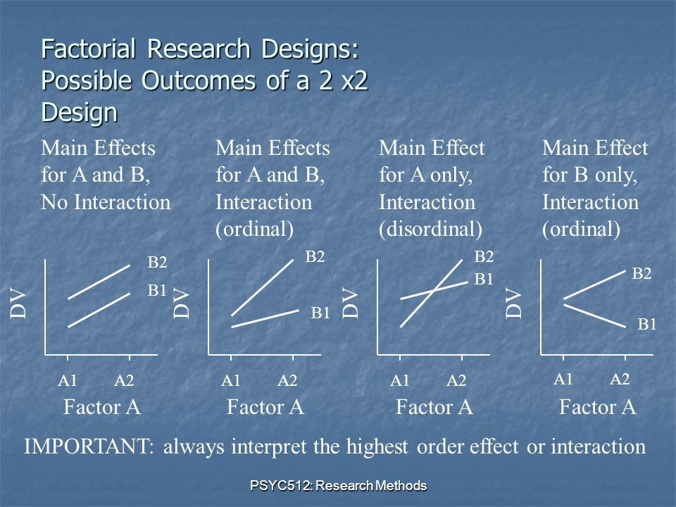 PSYC512: Research Methods DV Factor A A1A2 DV Factor A A1A2 B1 B2 Main Effects for A and B, No Interaction Factorial Research Designs: Possible Outcomes of a 2 x2 Design Main Effects for A and B, Interaction (ordinal) B1 B2 DV Factor A A1A2 B1 B2 DV Factor A A1A2 B1 B2 Main Effect for A only, Interaction (disordinal) Main Effect for B only, Interaction (ordinal) IMPORTANT: always interpret the highest order effect or interaction