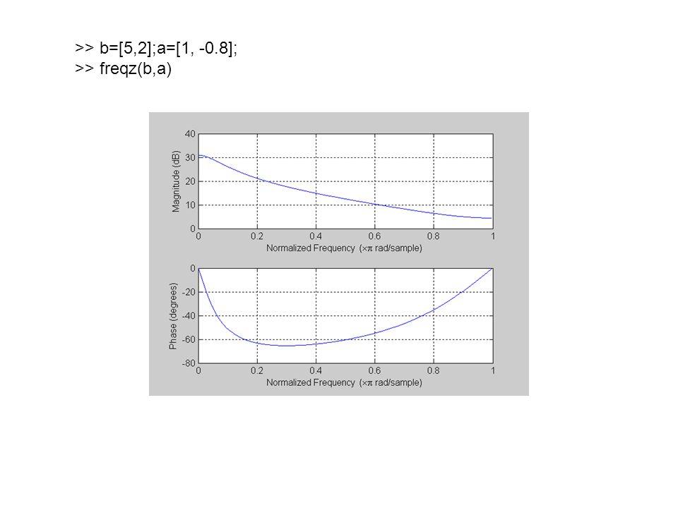 >> b=[5 -0.4];a=[1 0.4]; >> zplane(b,a) >> freqz(b,a)
