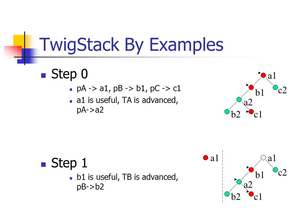 TwigStack By Examples Step 0 pA -> a1, pB -> b1, pC -> c1 a1 is useful, TA is advanced, pA->a2 Step 1 b1 is useful, TB is advanced, pB->b2 a1 a2 b1 b2c1 c2 a1 a2 b1 b2c1 c2 a1
