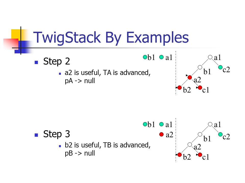 TwigStack By Examples Step 2 a2 is useful, TA is advanced, pA -> null Step 3 b2 is useful, TB is advanced, pB -> null a1 a2 b1 b2c1 c2 a1b1 a1 a2 b1 b2c1 c2 a1b1 a2