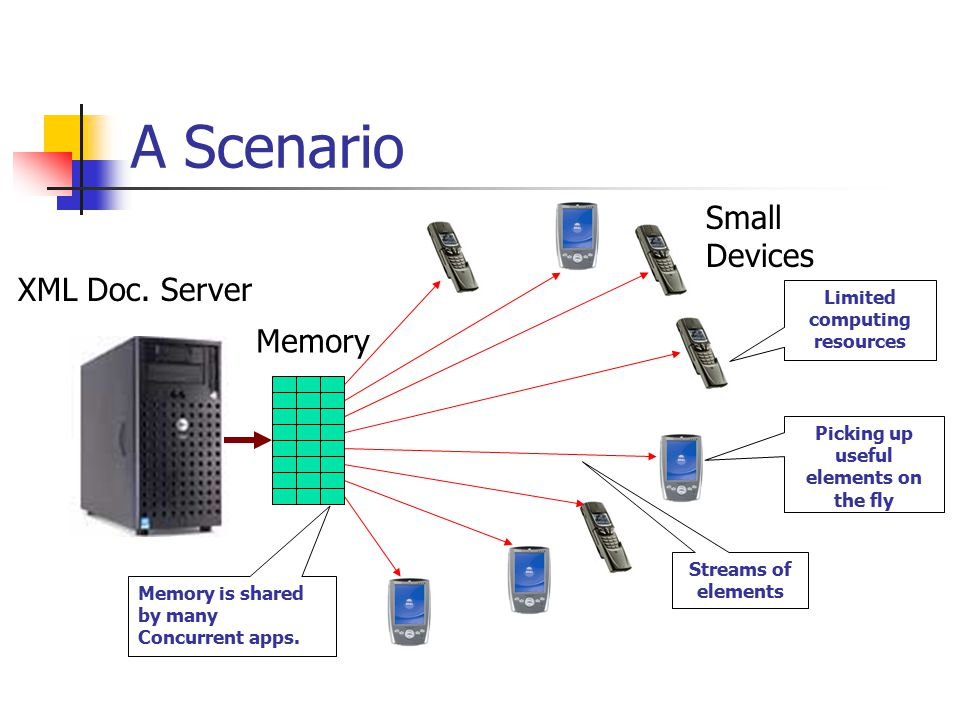 A Scenario XML Doc. Server Memory Small Devices Memory is shared by many Concurrent apps.