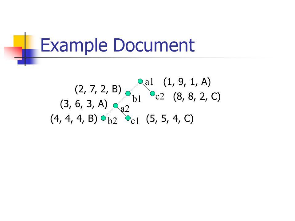 Example Document a1 a2 b1 b2c1 c2 (1, 9, 1, A) (2, 7, 2, B) (3, 6, 3, A) (4, 4, 4, B)(5, 5, 4, C) (8, 8, 2, C)