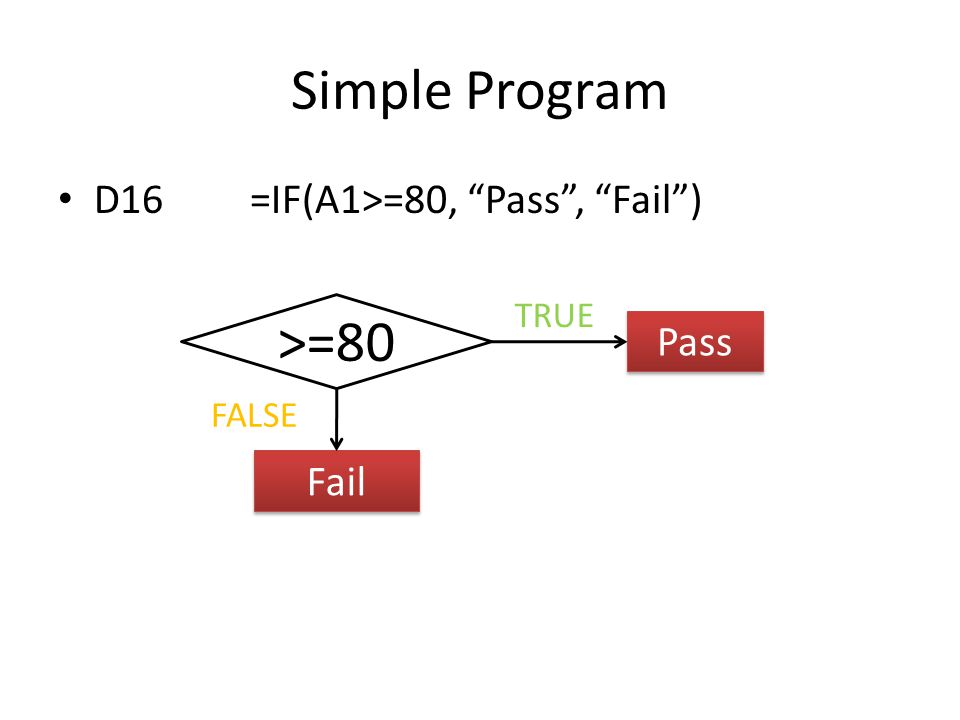 Simple Program D16=IF(A1>=80, Pass , Fail ) Pass FALSE TRUE Fail >=80