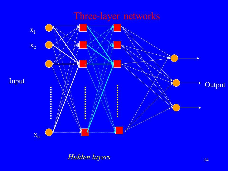 xnxn x1x1 x2x2 Input Output Three-layer networks Hidden layers 14