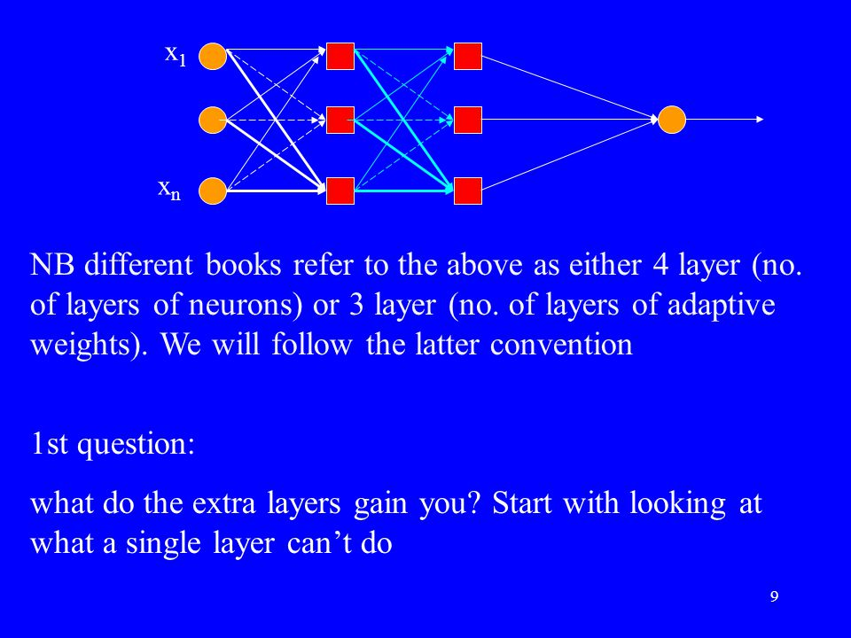 NB different books refer to the above as either 4 layer (no. of layers of neurons) or 3 layer (no. of layers of adaptive weights). We will follow the