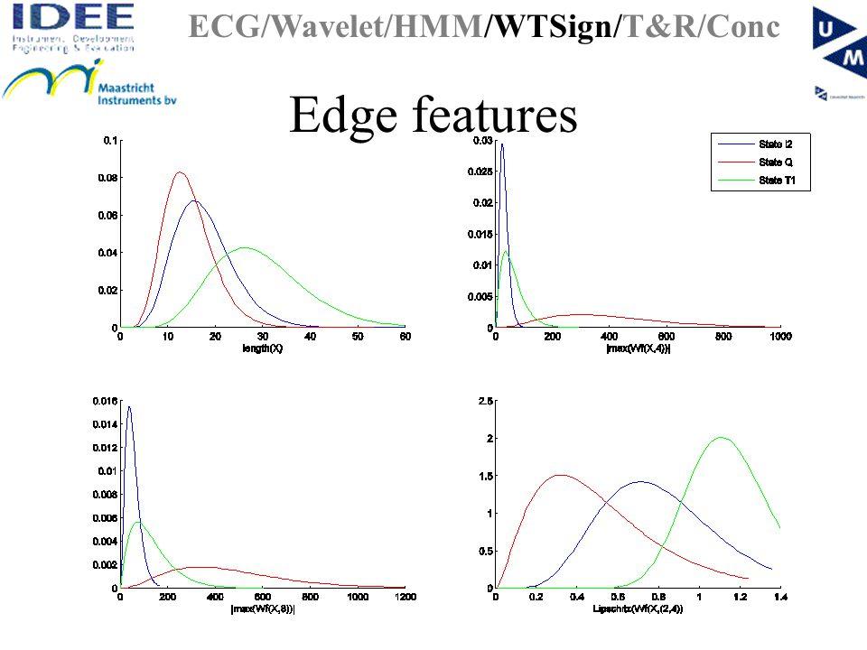 Edge features ECG/Wavelet/HMM/WTSign/T&R/Conc