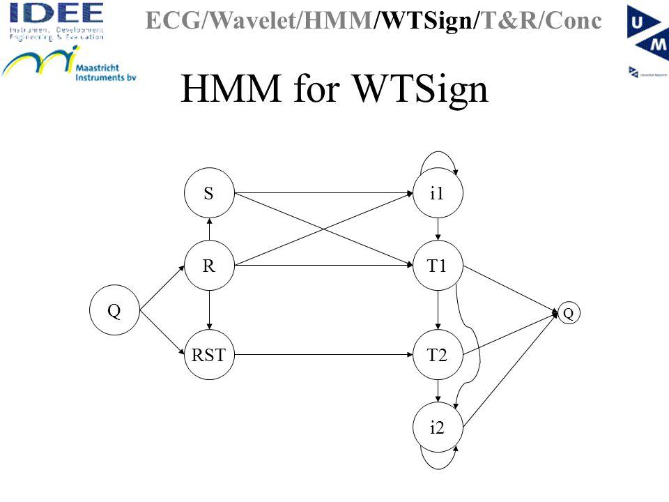 HMM for WTSign RST T1R Q i1S T2 i2 Q ECG/Wavelet/HMM/WTSign/T&R/Conc