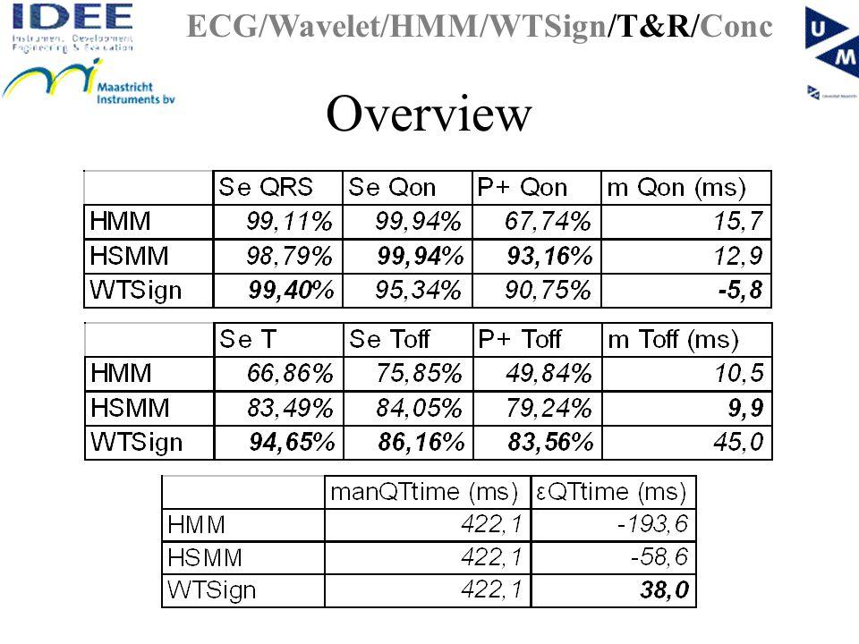 Overview ECG/Wavelet/HMM/WTSign/T&R/Conc