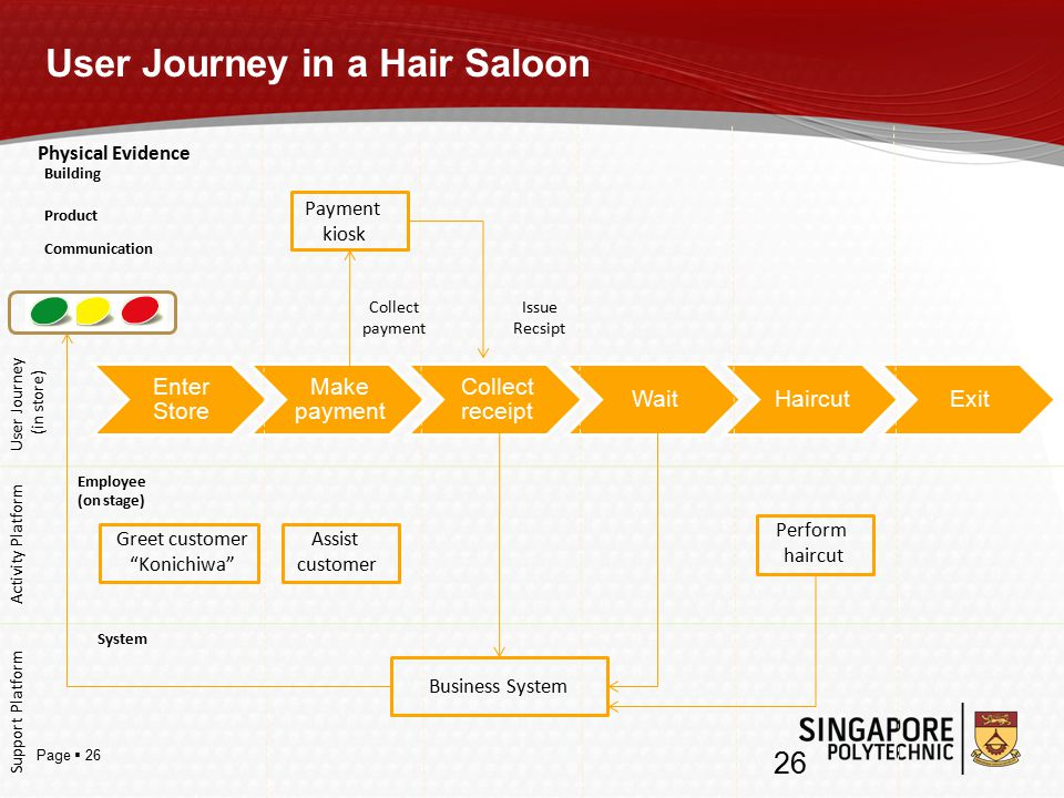 Page  26 User Journey in a Hair Saloon Enter Store Make payment Collect receipt WaitHaircutExit User Journey (in store) Activity Platform Employee (on stage) Support Platform System Physical Evidence Building Product Communication Payment kiosk Greet customer Konichiwa Assist customer Business System Perform haircut Collect payment Issue Recsipt 26