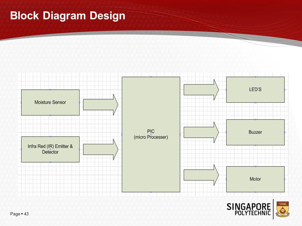 Page  43 Block Diagram Design