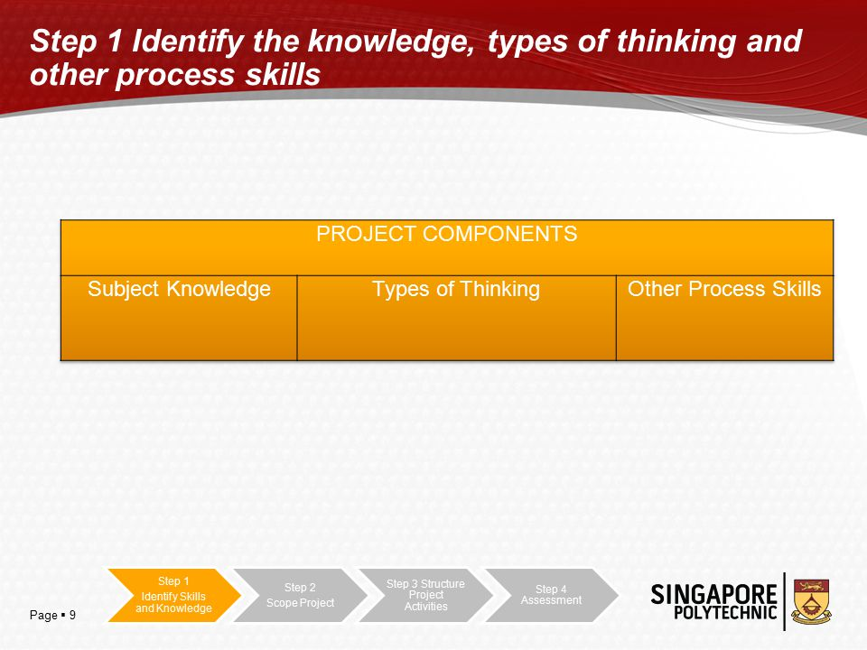 Page  9 Step 1 Identify the knowledge, types of thinking and other process skills Step 1 Identify Skills and Knowledge Step 2 Scope Project Step 3 Structure Project Activities Step 4 Assessment
