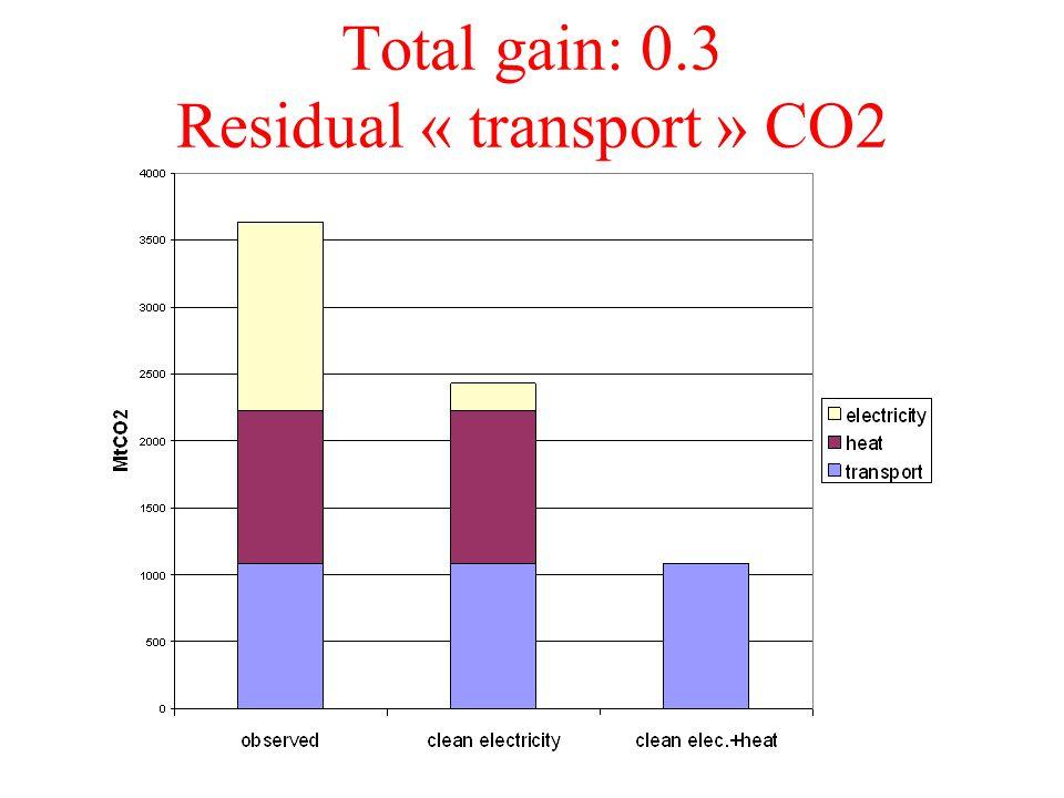 Total gain: 0.3 Residual « transport » CO2