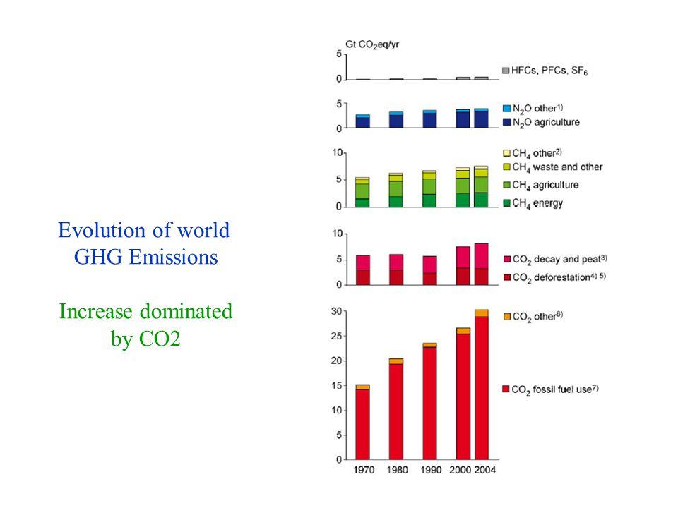 Evolution of world GHG Emissions Increase dominated by CO2 Evolution of GHG emissions