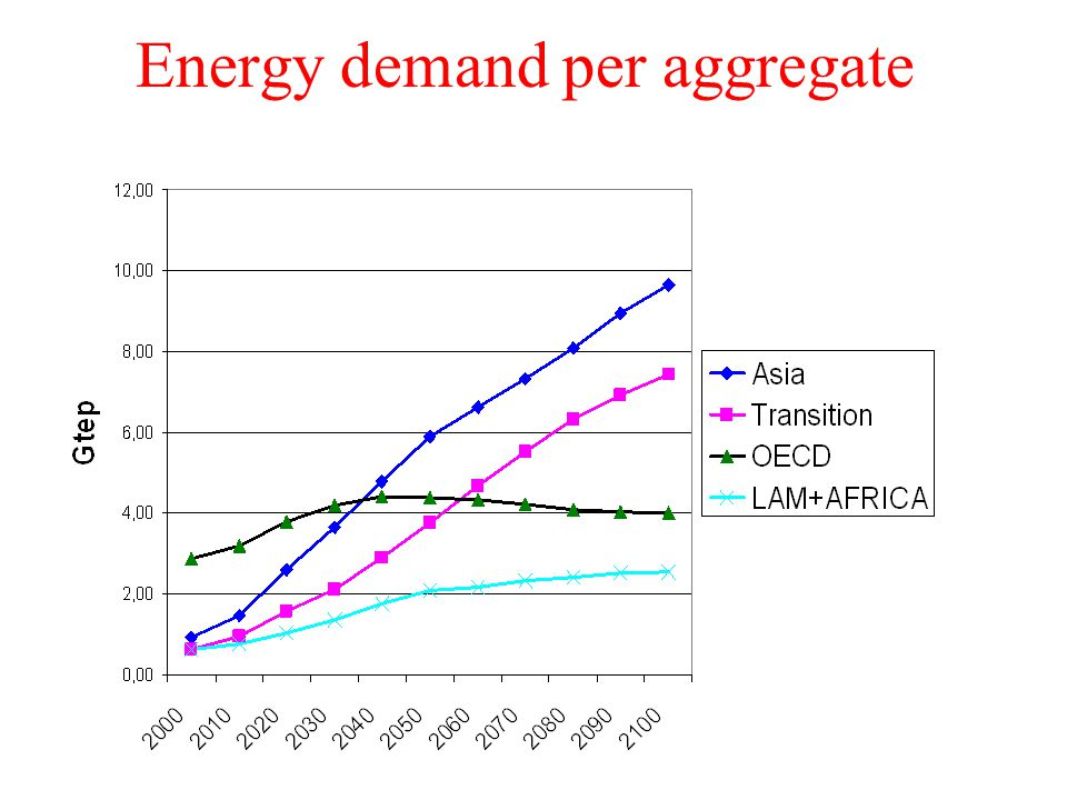 Energy demand per aggregate