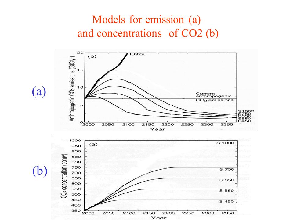 (a) (b) Models for emission (a) and concentrations of CO2 (b)