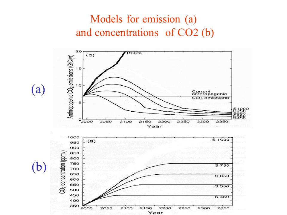 Evolution of CO2 emissions in IPCC scenarios